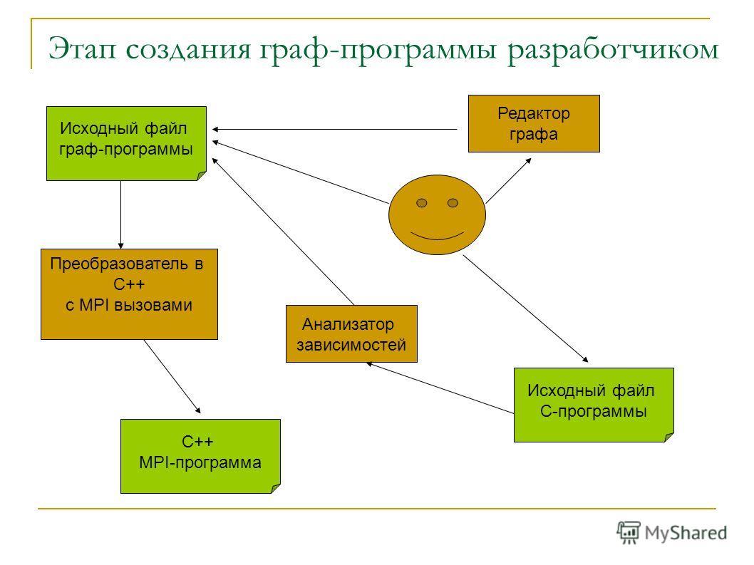 Этап создания граф-программы разработчиком Исходный файл граф-программы Преобразователь в C++ c MPI вызовами С++ MPI-программа Редактор графа Исходный файл С-программы Анализатор зависимостей