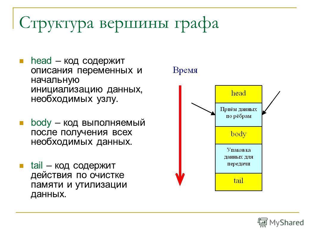 Структура вершины графа head – код содержит описания переменных и начальную инициализацию данных, необходимых узлу. body – код выполняемый после получения всех необходимых данных. tail – код содержит действия по очистке памяти и утилизации данных.