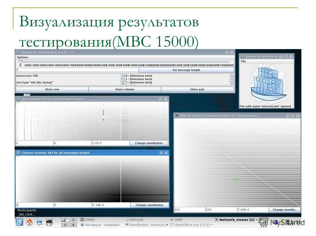 Визуализация результатов тестирования(МВС 15000)