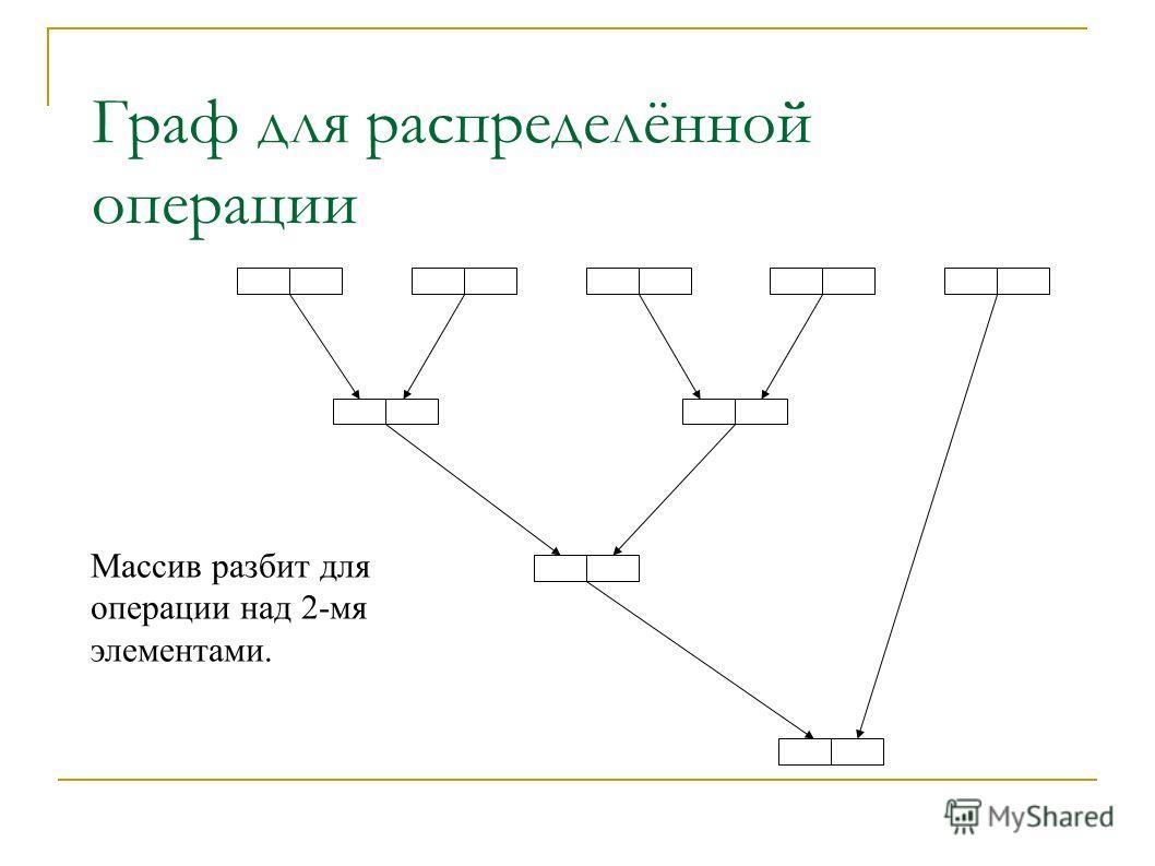 Граф для распределённой операции Массив разбит для операции над 2-мя элементами.