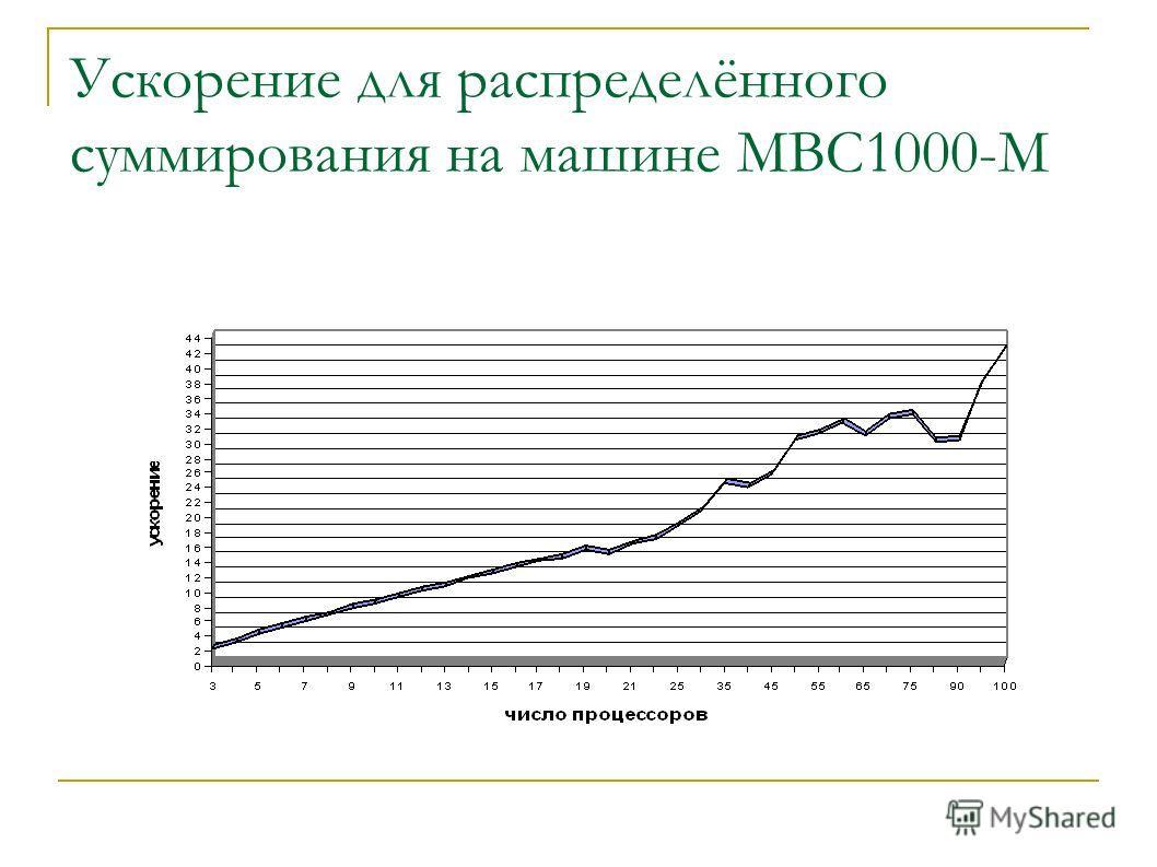 Ускорение для распределённого суммирования на машине МВС1000-М