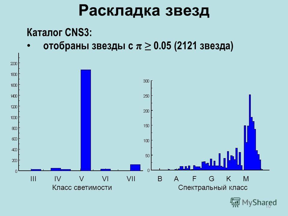 10 Каталог CNS3: отобраны звезды с π 0.05 (2121 звезда) Раскладка звезд III IV V VI VII B A F G K M Класс светимости Спектральный класс