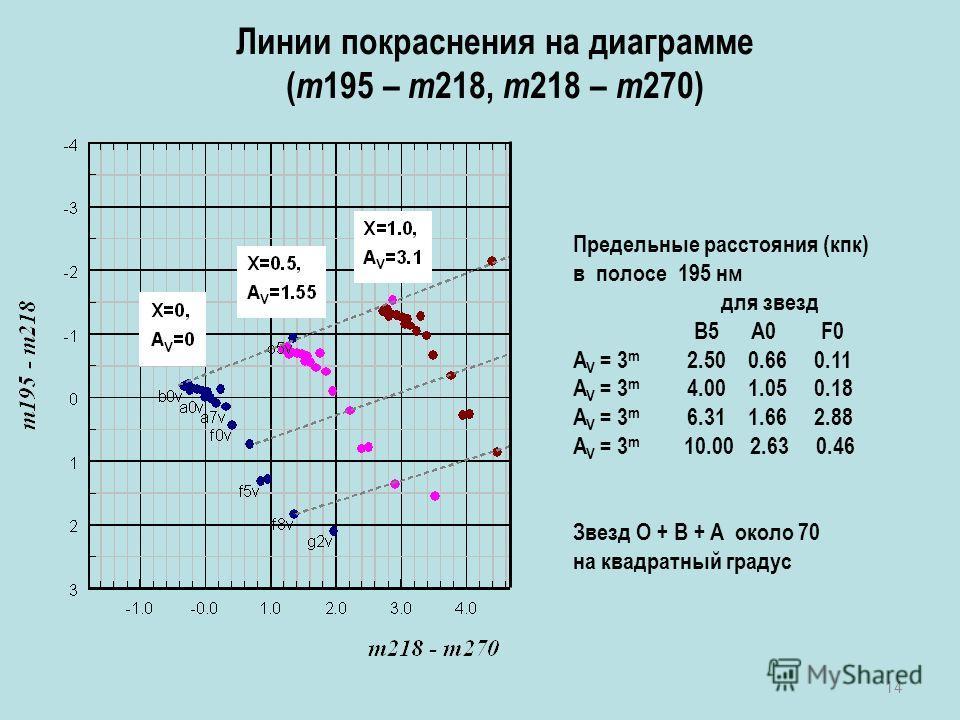14 Линии покраснения на диаграмме ( m 195 – m 218, m 218 – m 270) Предельные расстояния (кпк) в полосе 195 нм для звезд B5 A0 F0 A V = 3 m 2.50 0.66 0.11 A V = 3 m 4.00 1.05 0.18 A V = 3 m 6.31 1.66 2.88 A V = 3 m 10.00 2.63 0.46 Звезд O + B + A окол