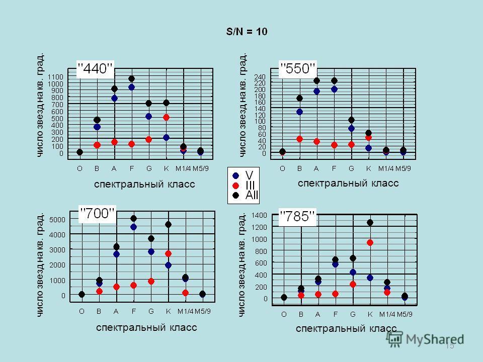 15 спектральный класс число звезд на кв. град.
