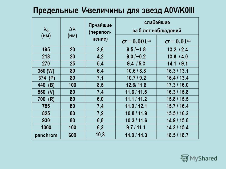 0 (нм) Δ (нм) Ярчайшие (перепол- нение) слабейшие за 5 лет наблюдений = 0.001 m = 0.01 m 195203,68,5 / 1.813.2 / 2.4 218204,29,0 / 0.213.6 / 4.0 270255,49.4 / 5.314.1 / 9.1 350 (W)806,410.6 / 8.815.3 / 13.1 374 (P)807,110.7 / 9.215,4 / 13.4 440 (B)10