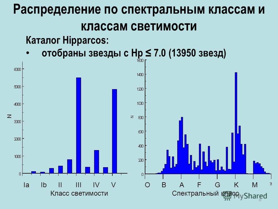 8 Каталог Hipparcos: отобраны звезды с Hp 7.0 (13950 звезд) Распределение по спектральным классам и классам светимости Ia Ib II III IV V O B A F G K M Класс светимости Спектральный класс