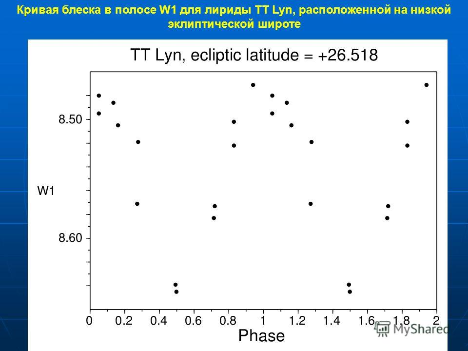 Кривая блеска в полосе W1 для лириды TT Lyn, расположенной на низкой эклиптической широте