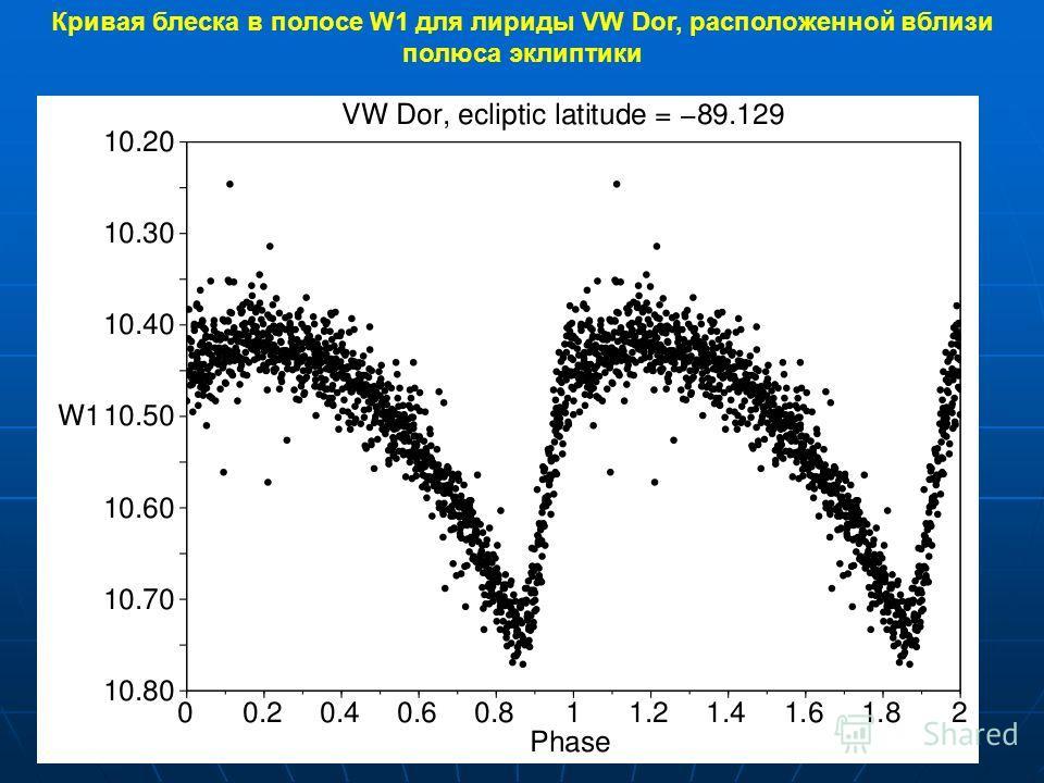 Кривая блеска в полосе W1 для лириды VW Dor, расположенной вблизи полюса эклиптики