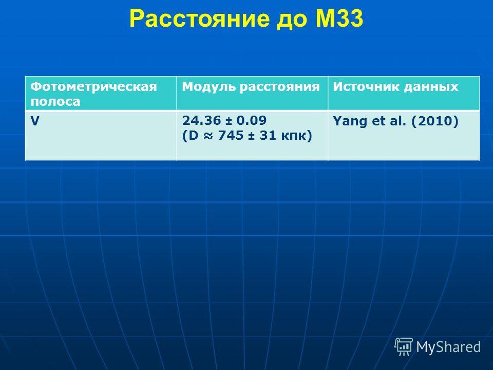 Расстояние до M33 Фотометрическая полоса Модуль расстоянияИсточник данных V24.36 ± 0.09 (D 745 ± 31 кпк) Yang et al. (2010)