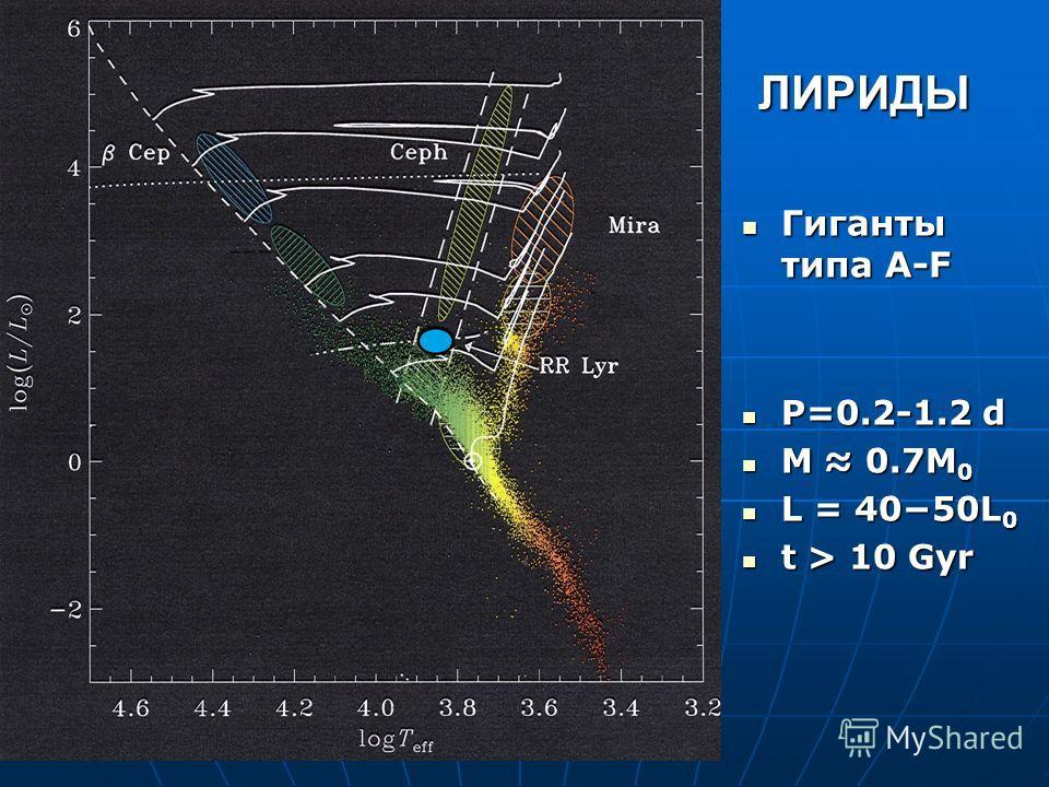 ЛИРИДЫ Гиганты типа A-F Гиганты типа A-F P=0.2-1.2 d P=0.2-1.2 d M 0.7M 0 M 0.7M 0 L = 4050L 0 L = 4050L 0 t > 10 Gyr t > 10 Gyr