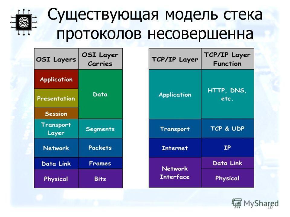 Существующая модель стека протоколов несовершенна 18