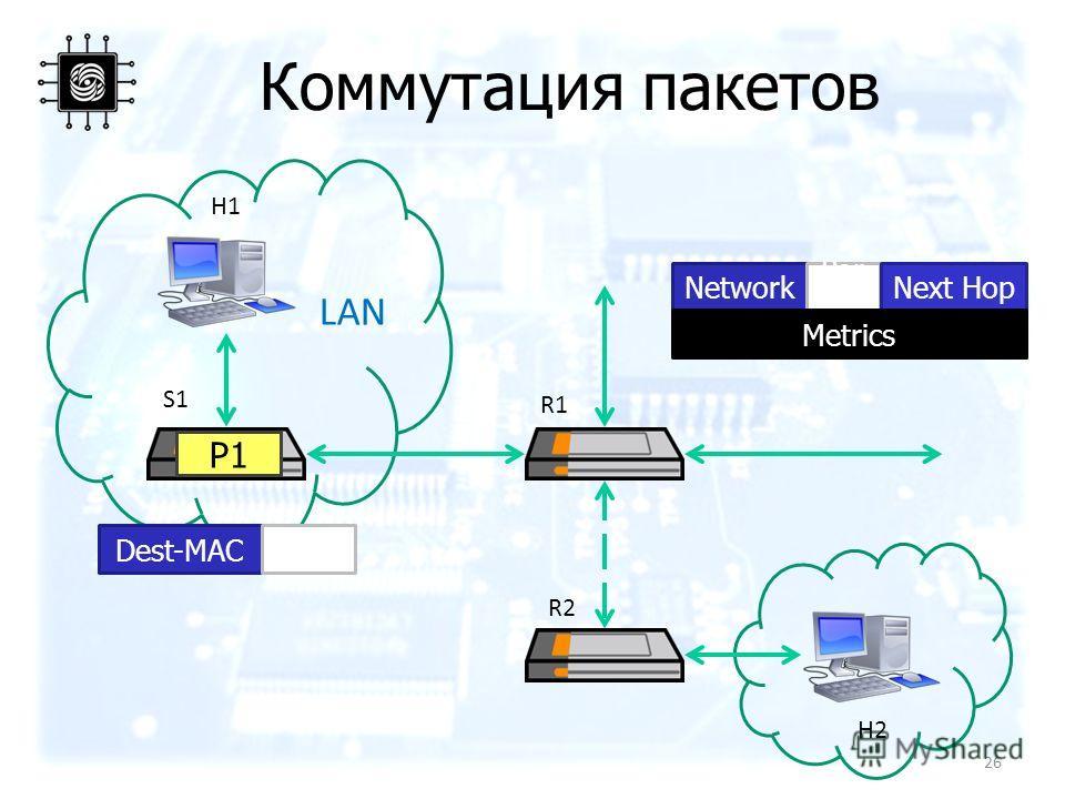 Коммутация пакетов H1 H2 S1 Network Por t Next Hop Metrics R2 R1 LAN P1P1 Dest-MACPort 26