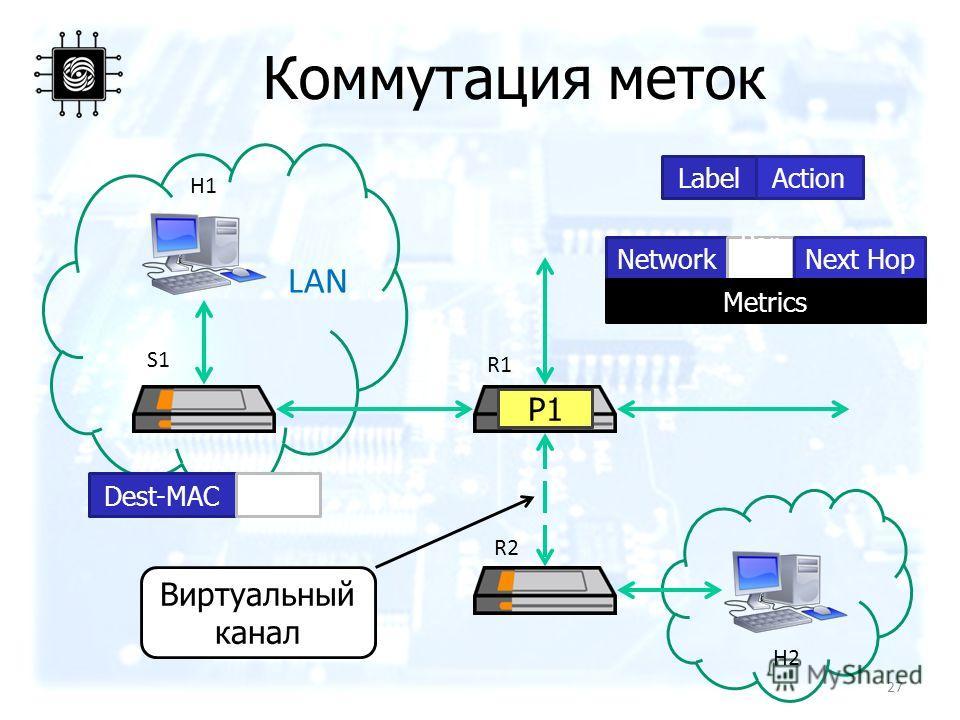 Коммутация меток H1 H2 S1 Network Por t Next Hop Metrics R2 R1 LAN P1P1 Dest-MACPort LabelAction Виртуальный канал 27