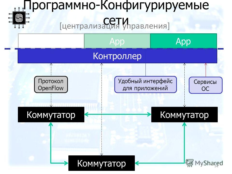 Программно-Конфигурируемые сети Коммутатор Контроллер App [централизация управления] Протокол OpenFlow Сервисы ОС Удобный интерфейс для приложений 34