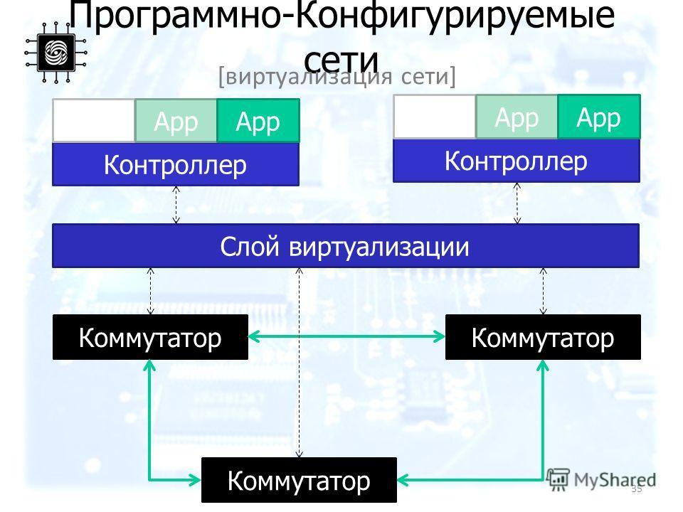 Программно-Конфигурируемые сети Коммутатор [виртуализация сети] Слой виртуализации Контроллер App Контроллер App 35