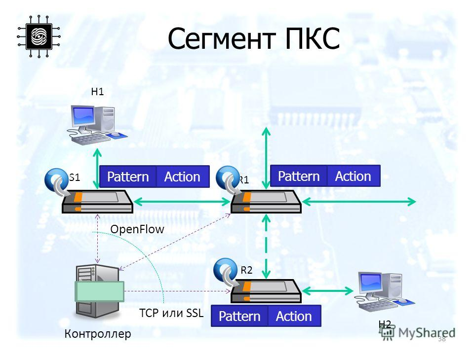 Сегмент ПКС H1 H2 S1 R2 R1 Контроллер PatternActionPatternAction PatternAction 38 TCP или SSL OpenFlow