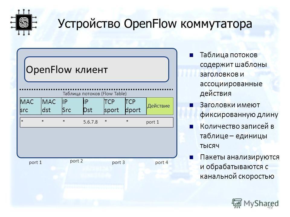 Устройство OpenFlow коммутатора Таблица потоков (Flow Table) MAC src MAC dst IP Src IP Dst TCP sport TCP dport Действие OpenFlow клиент **5.6.7.8***port 1 port 4port 3 port 2 port 1 Таблица потоков содержит шаблоны заголовков и ассоциированные действ