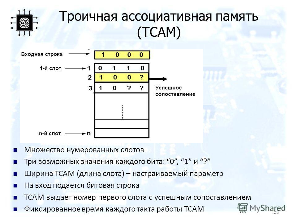 Троичная ассоциативная память (TCAM) Множество нумерованных слотов Три возможных значения каждого бита: 0, 1 и ? Ширина TCAM (длина слота) – настраиваемый параметр На вход подается битовая строка TCAM выдает номер первого слота с успешным сопоставлен