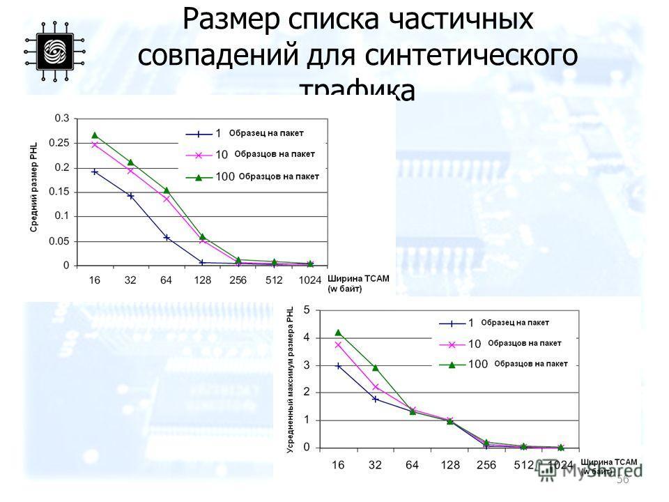 Размер списка частичных совпадений для синтетического трафика 56