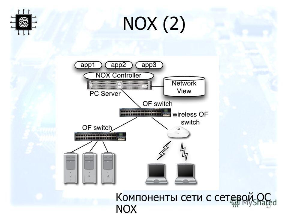 NOX (2) Компоненты сети с сетевой ОС NOX 63