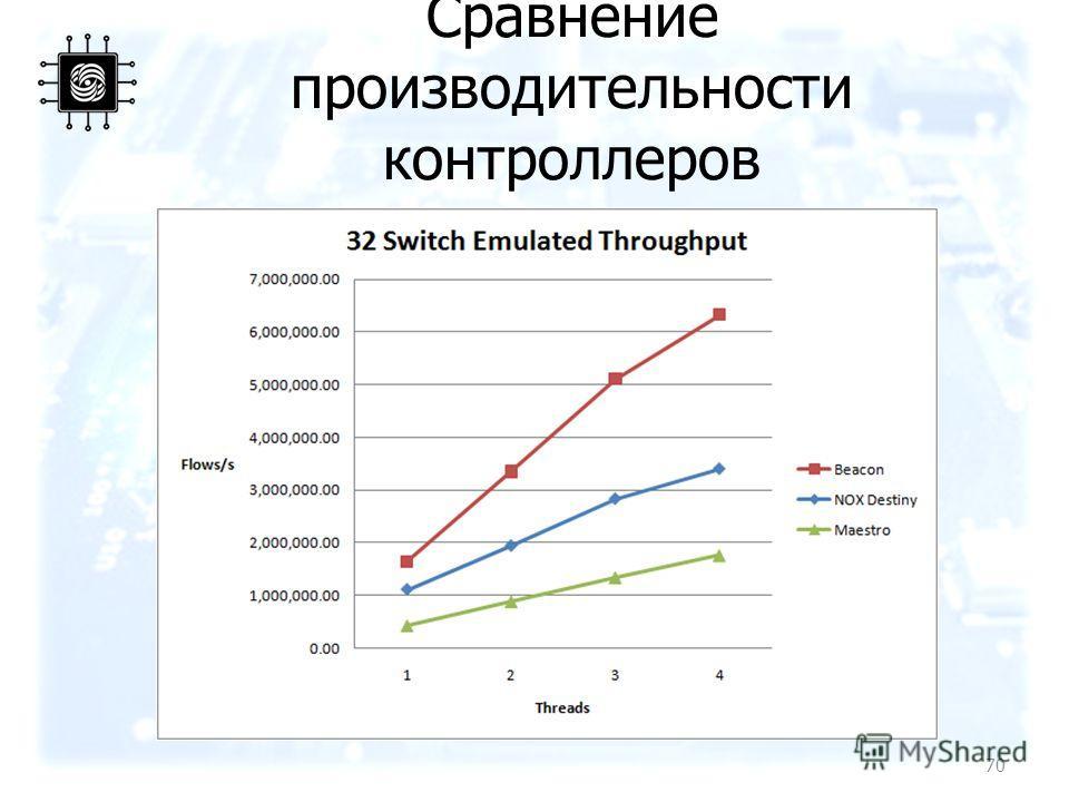 Сравнение производительности контроллеров 70