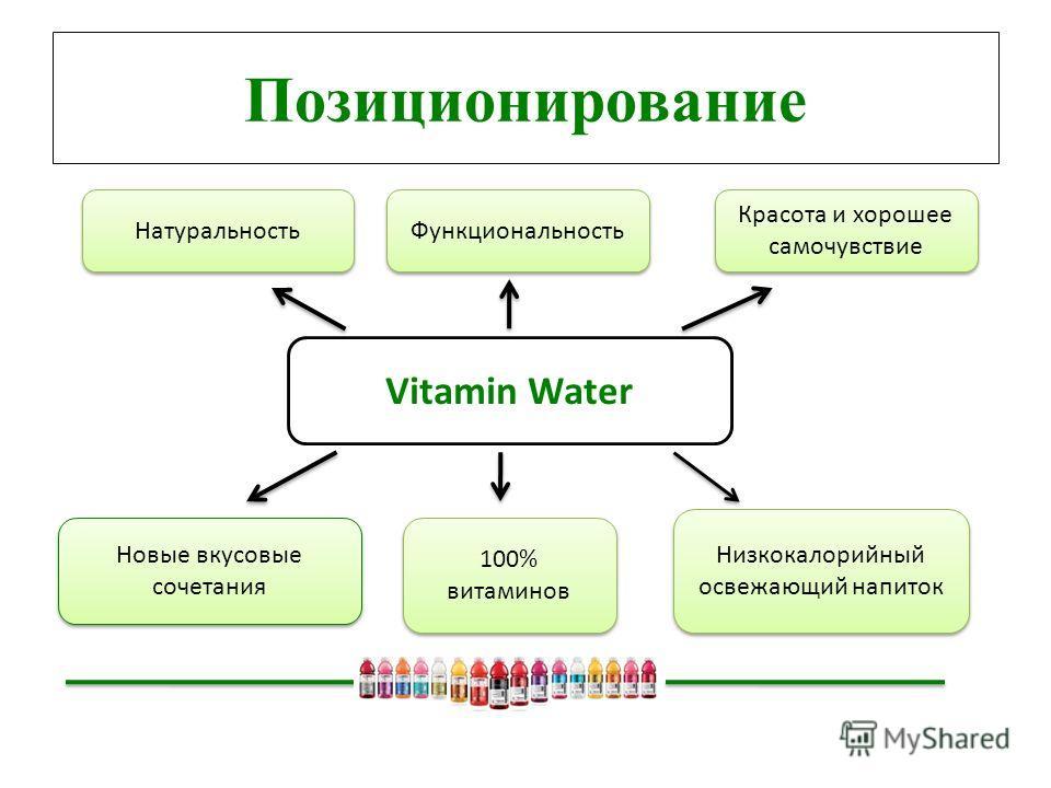 Позиционирование Vitamin Water Натуральность Функциональность Красота и хорошее самочувствие Новые вкусовые сочетания Низкокалорийный освежающий напиток 100% витаминов