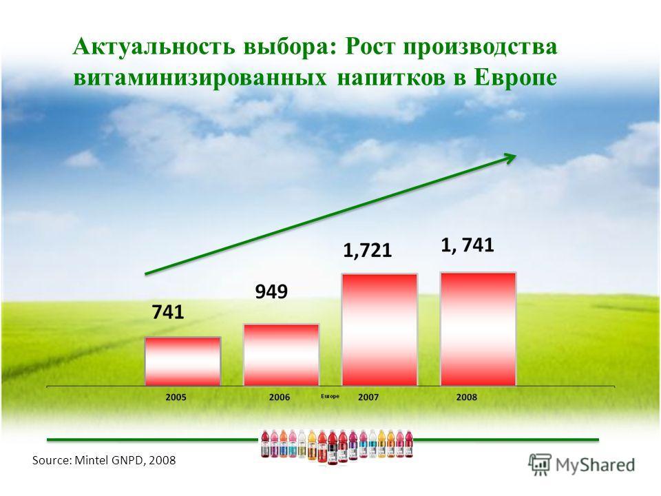 Актуальность выбора: Рост производства витаминизированных напитков в Европе Source: Mintel GNPD, 2008