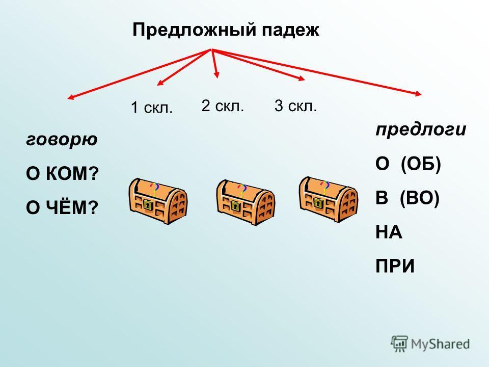 Предложный падеж говорю О КОМ? О ЧЁМ? предлоги О (ОБ) В (ВО) НА ПРИ 2 скл. 1 скл. 3 скл.