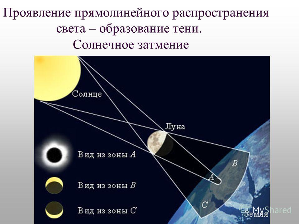 Проявление прямолинейного распространения света – образование тени. Солнечное затмение