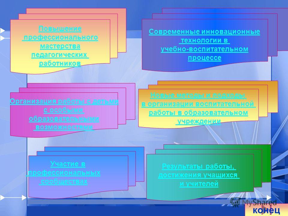 Современные инновационные технологии в учебно-воспитательном процессе Новые методы и подходы в организации воспитательной работы в образовательном учреждении Результаты работы, достижения учащихся и учителей Организация работы с детьми с особыми обра