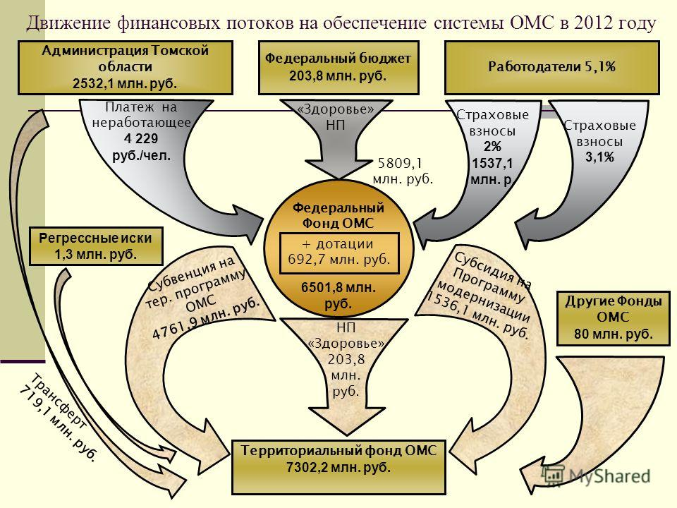Движение финансовых потоков на обеспечение системы ОМС в 2012 году Администрация Томской области 2532,1 млн. руб. Работодатели 5,1% Ф едеральный Фонд ОМС 6501,8 млн. руб. Платеж на неработающее 4 229 руб./чел. Страховые взносы 2 % 1537,1 млн. р. Терр