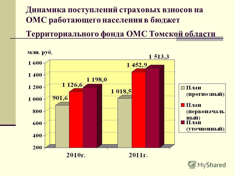 Динамика поступлений страховых взносов на ОМС работающего населения в бюджет Территориального фонда ОМС Томской области