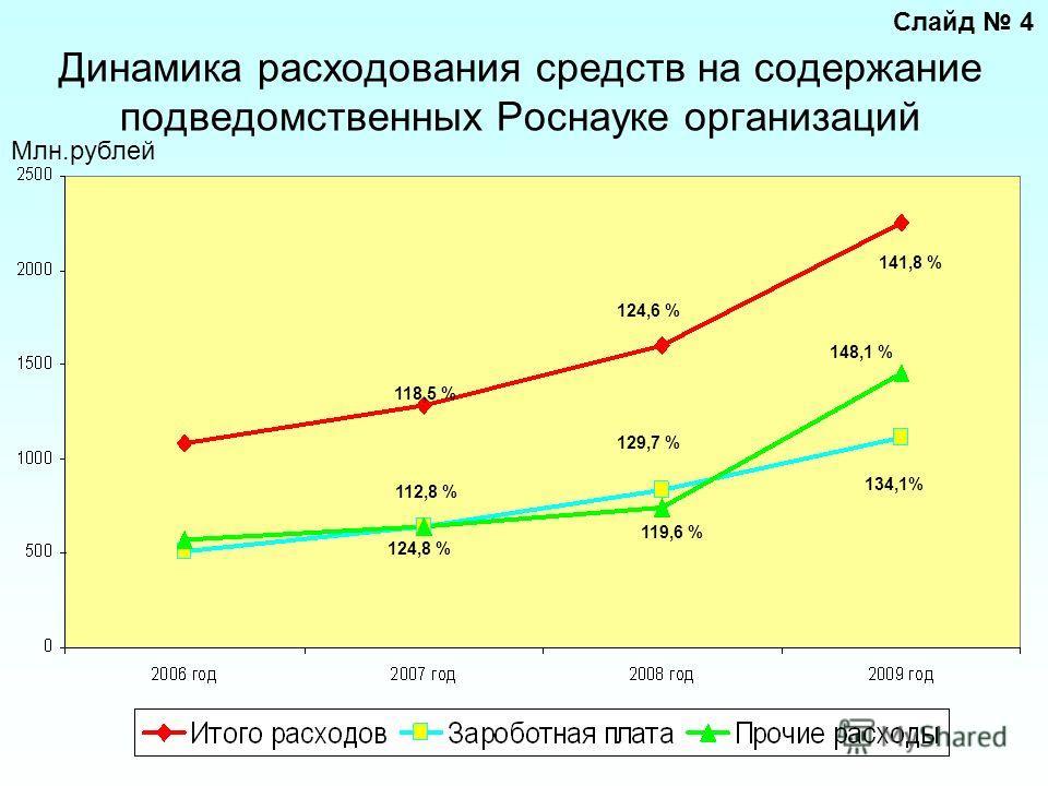 Динамика расходования средств на содержание подведомственных Роснауке организаций Млн.рублей 124,8 % 129,7 % 134,1% 112,8 % 119,6 % 148,1 % 118,5 % 124,6 % 141,8 % Слайд 4