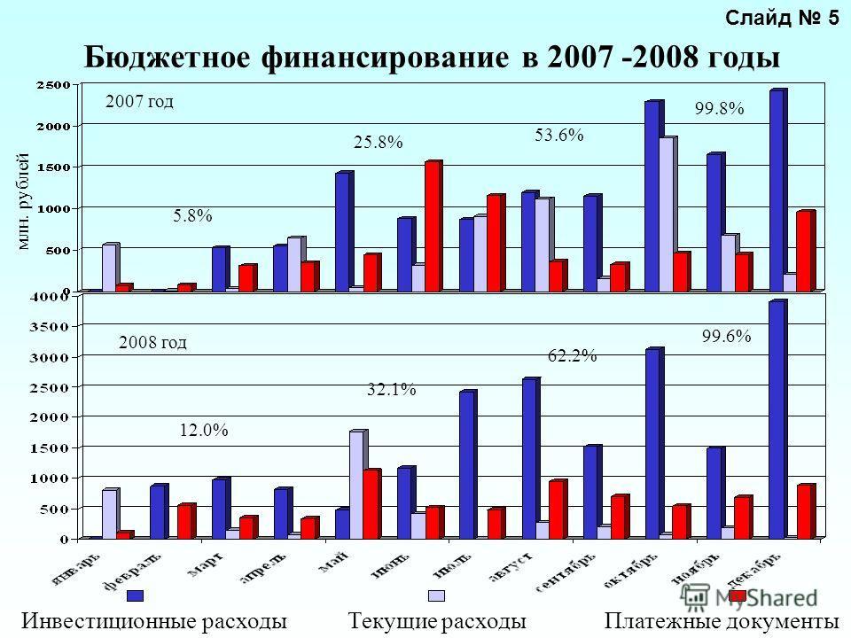 Бюджетное финансирование в 2007 -2008 годы Инвестиционные расходыТекущие расходыПлатежные документы млн. рублей 2008 год 2007 год 12.0% 32.1% 62.2% 99.6% 5.8% 25.8% 53.6% 99.8% Слайд 5