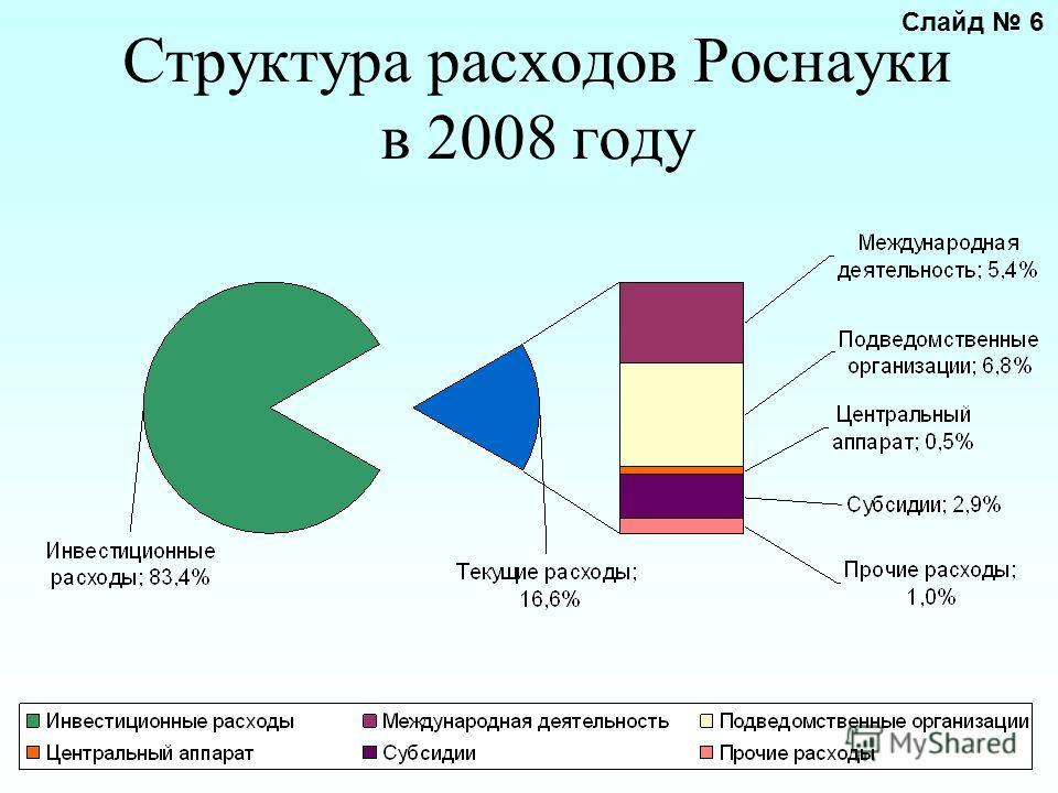 Структура расходов Роснауки в 2008 году Слайд 6