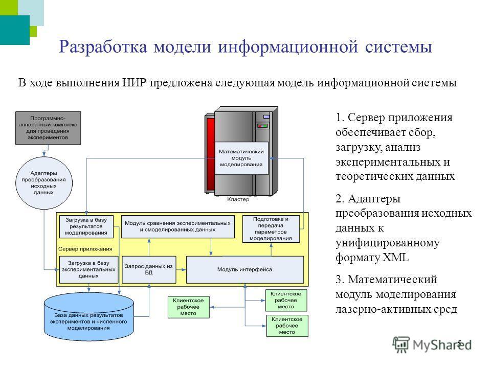 5 Разработка модели информационной системы 1. Сервер приложения обеспечивает сбор, загрузку, анализ экспериментальных и теоретических данных 2. Адаптеры преобразования исходных данных к унифицированному формату XML 3. Математический модуль моделирова