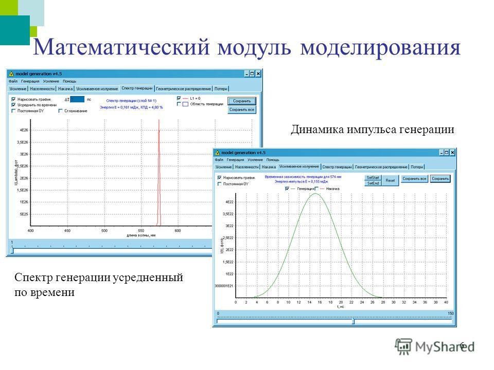 6 Математический модуль моделирования Динамика импульса генерации Спектр генерации усредненный по времени