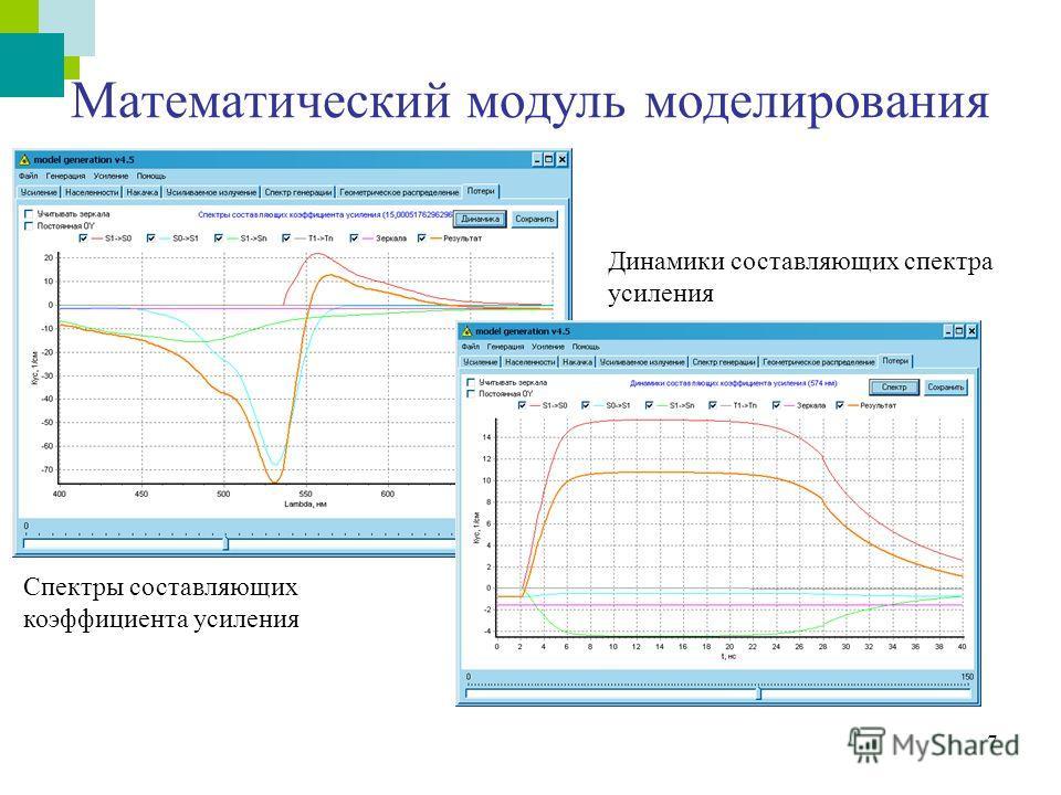 7 Математический модуль моделирования Динамики составляющих спектра усиления Спектры составляющих коэффициента усиления