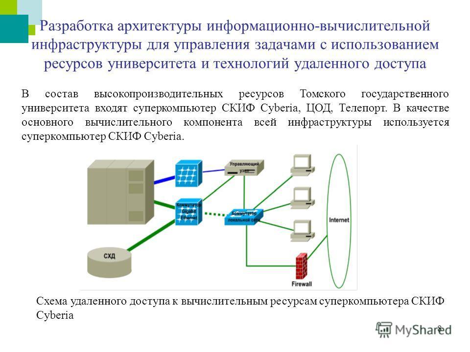 8 Разработка архитектуры информационно-вычислительной инфраструктуры для управления задачами с использованием ресурсов университета и технологий удаленного доступа В состав высокопроизводительных ресурсов Томского государственного университета входят