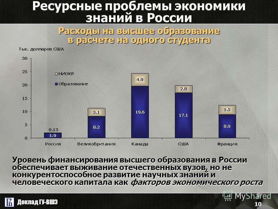 Доклад ГУ-ВШЭ 10 Ресурсные проблемы экономики знаний в России Расходы на высшее образование в расчете на одного студента Уровень финансирования высшего образования в России обеспечивает выживание отечественных вузов, но не конкурентоспособное развити
