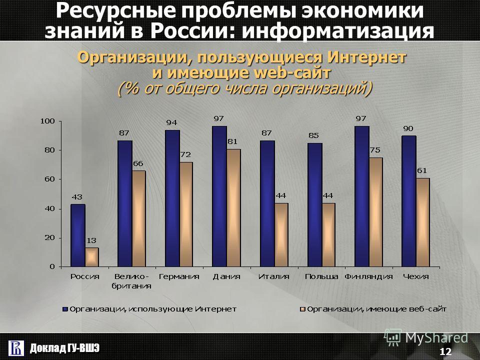 Доклад ГУ-ВШЭ 12 Ресурсные проблемы экономики знаний в России: информатизация Организации, пользующиеся Интернет и имеющие web-сайт (% от общего числа организаций)
