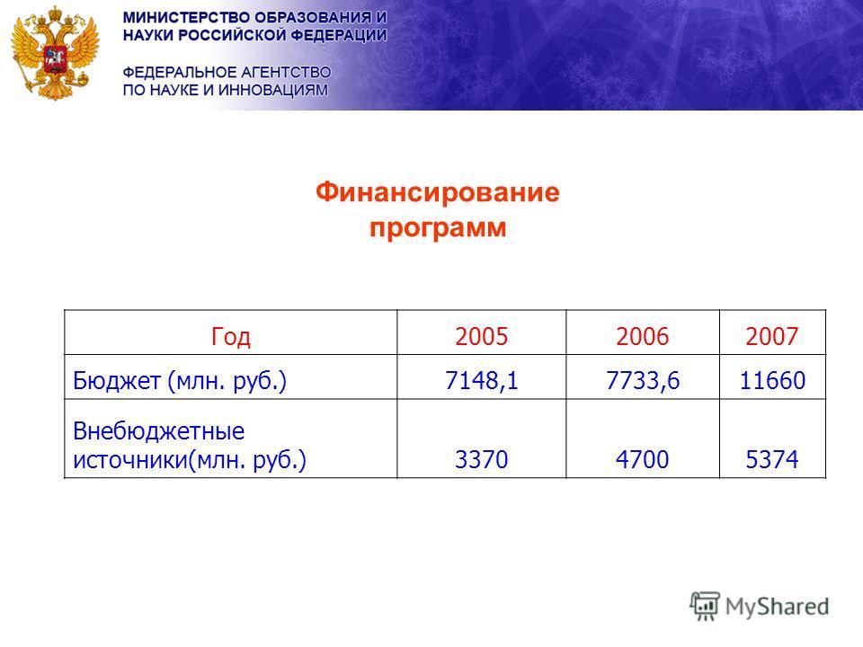 Финансирование программ Год200520062007 Бюджет (млн. руб.)7148,17733,611660 Внебюджетные источники(млн. руб.)337047005374