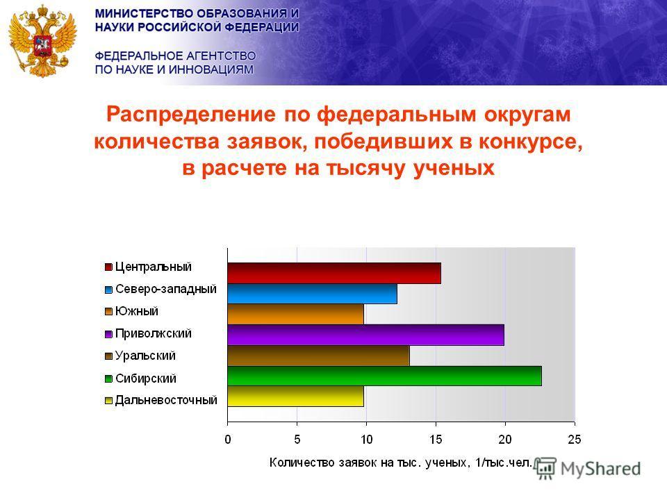 Распределение по федеральным округам количества заявок, победивших в конкурсе, в расчете на тысячу ученых