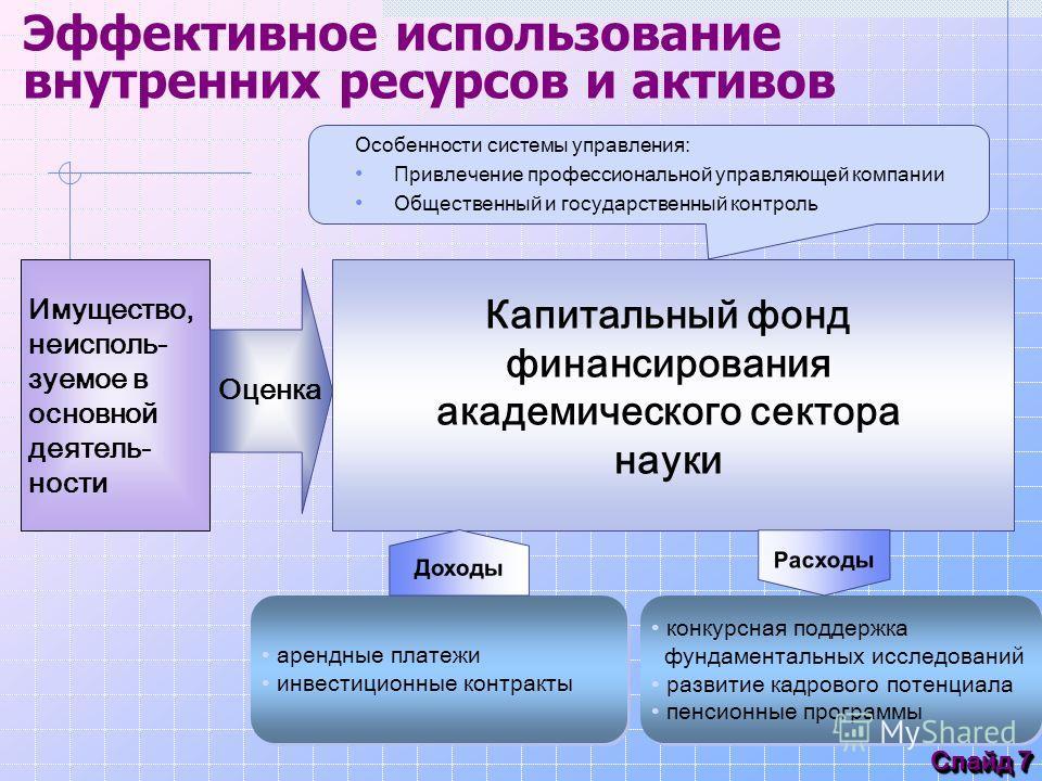 Слайд 7 Эффективное использование внутренних ресурсов и активов арендные платежи инвестиционные контракты арендные платежи инвестиционные контракты конкурсная поддержка фундаментальных исследований развитие кадрового потенциала пенсионные программы к