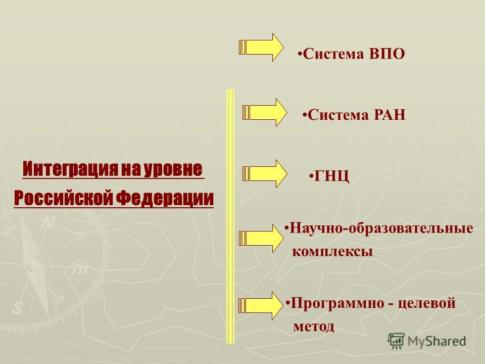 Интеграция на уровне Российской Федерации Система ВПО Система РАН ГНЦ Научно-образовательные комплексы Программно - целевой метод