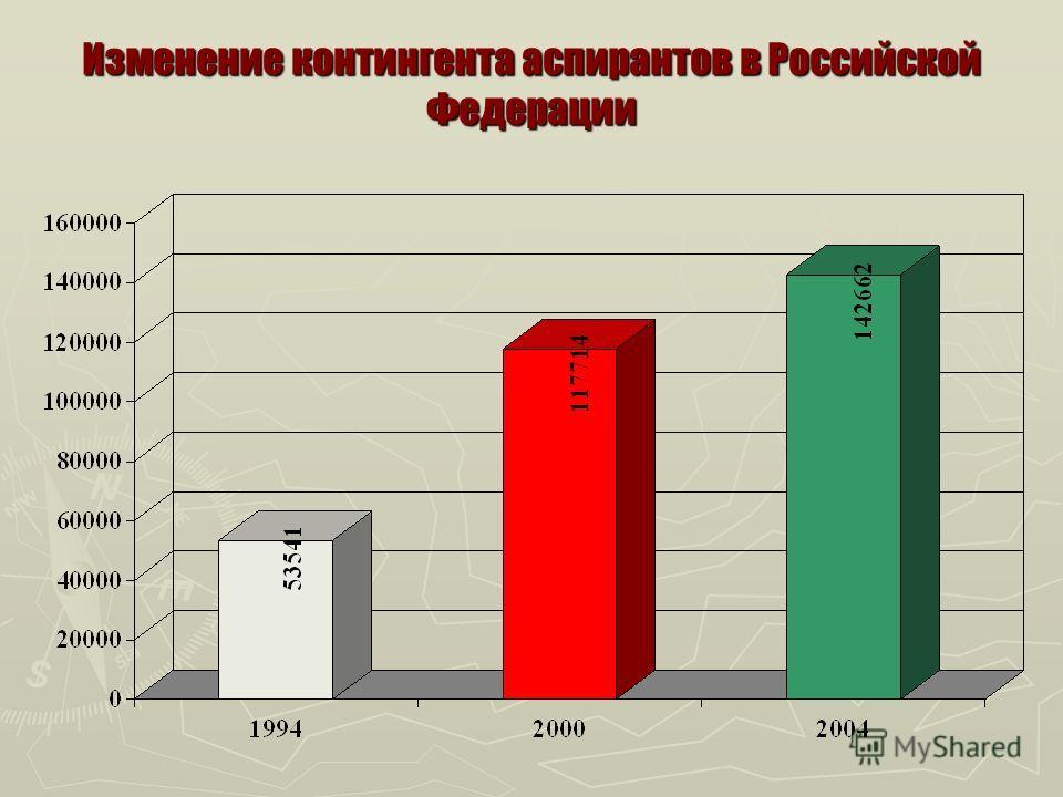 Изменение контингента аспирантов в Российской Федерации