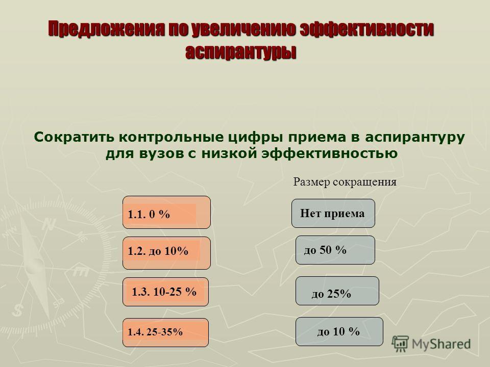 Предложения по увеличению эффективности аспирантуры Сократить контрольные цифры приема в аспирантуру для вузов с низкой эффективностью Размер сокращения 1.1. 0 % 1.2. до 10% 1.3. 10-25 % 1.4. 25-35% Нет приема до 50 % до 25% до 10 %