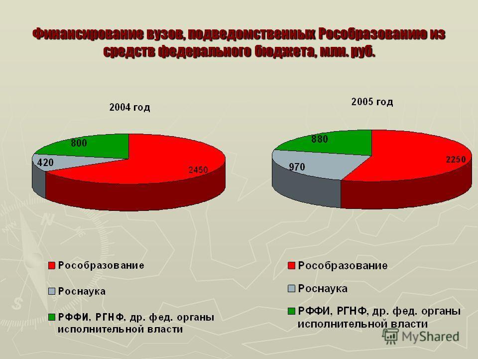 Финансирование вузов, подведомственных Рособразованию из средств федерального бюджета, млн. руб.