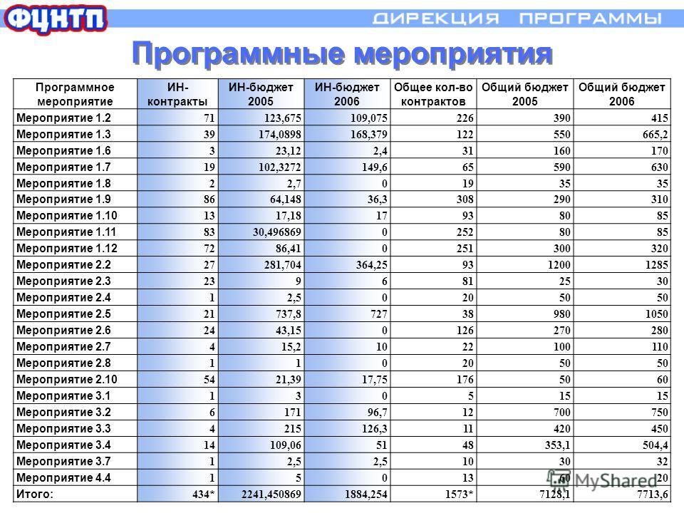 Программное мероприятие ИН- контракты ИН-бюджет 2005 ИН-бюджет 2006 Общее кол-во контрактов Общий бюджет 2005 Общий бюджет 2006 Мероприятие 1.2 71123,675109,075226390415 Мероприятие 1.3 39174,0898168,379122550665,2 Мероприятие 1.6 323,122,431160170 М