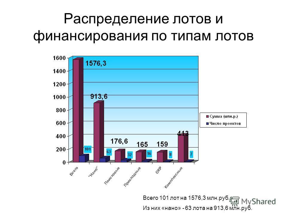 Распределение лотов и финансирования по типам лотов Всего 101 лот на 1576,3 млн.руб., Из них «нано» - 63 лота на 913,6 млн.руб.